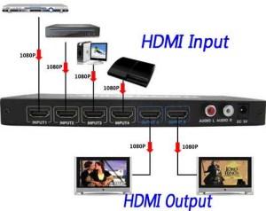 4 Eingangssignale an 2 Monitore verteilen