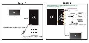Beispiel für die Übertragung per Funk